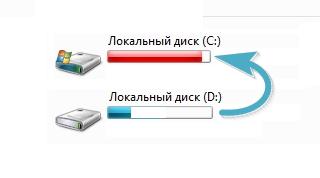 Недостаточно места на диске C. Как увеличить объем локального диска?
